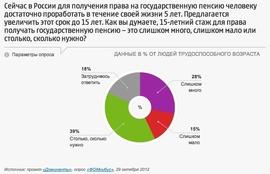 Согласны ли россияне на повышение минимального пенсионного стажа с 5 до 15 лет? (ФОМ)