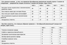Как оценивают россияне революцию 1917 г. (ВЦИОМ)