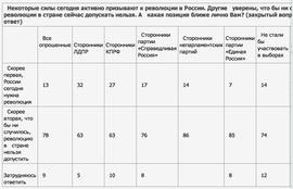 Нужна ли революция России сегодня? (ВЦИОМ)