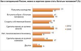 Каким образом можно быстро разбогатеть в сегодняшней России? (Romir)
