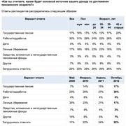 Каким будет основной источник дохода россиян по достижении пенсионного возраста? (Superjob.ru)