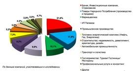 Доли оборота рекрутинговых компаний по отраслям клиентов в 2011 г. (АКПП и АЧАЗ)