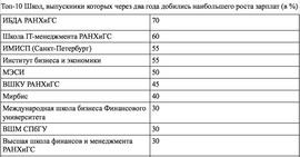 Топ-10 российских МВА-программ (Российская лига MBA и Исследовательский центр Superjob.ru)