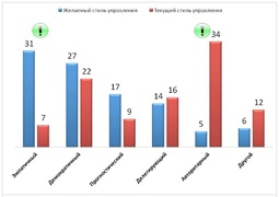 Какой стиль руководства предпочитают россияне, а какой - наблюдают в своей компании? (%, Kelly Services)