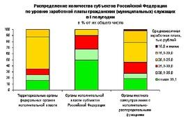 Зарплаты работников различных ветвей власти (Росстат)