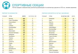 Топ-20 городов России по числу спортивных секций (2ГИС)