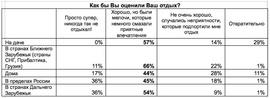 Как оценивают свой отпуск россияне (Работа@Mail.Ru)