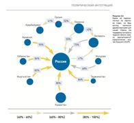 Отношение жителей СНГ к перспективам политической интеграции (ЦИИ ЕАБР)