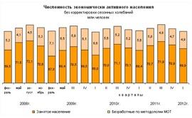 Динамика занятых и безработных в России 2008 -2012 гг. (Росстат)