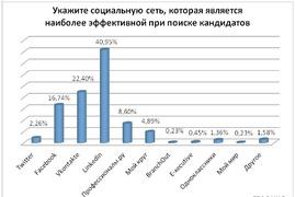 """Какие соцсети рекрутеры считают наиболее эффективными для поиска кандидата? (""""Империя кадров"""")"""