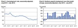 Динамика общей безработицы США (Департамент труда США)