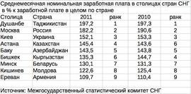 Среднемесячная номинальная заработная плата в столицах стран СНГ  в % к заработной плате в целом по стране (МСК)