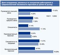Доля сотрудников, уволенных по инициативе работодателя в среднесписочной численности персонала (KPMG)