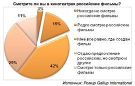 Смотрите ли вы в кинотеатрах российские фильмы? (Ромир Gallup International)