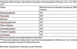 Источник: Департамент торговли и услуг Москвы