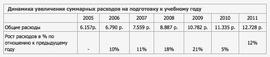 Динамика увеличения суммарных расходов на подготовку к учебному году (ВЦИОМ)