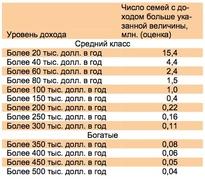 Оценка распределения среднего класса по уровню доходов (ЦСИ Росгосстрах)