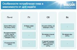 Особенности потребления пива в зависимости от дня недели (MASMI Russia)
