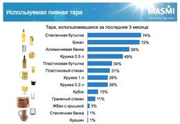Как предпочитают потреблять пиво россияне (MASMI Russia)