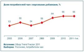 Доля потребителей чая со вкусовыми добавками (%, Synovate Comcon)