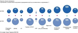 Уровень оптимизма в отношение развития экономики (преобладание числа оптимистов над числом пессимистов в %, Grant Thornton International)