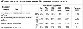 Какому кандидату при прочих равных Вы отдадите предпочтение? (Superjob.ru)