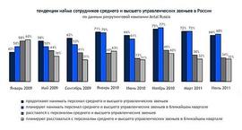 Тенденции найма сотрудников среднего и высшего звена в России 2009 - 2011 гг. (Antal International)