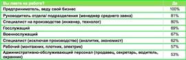 Кто лжет на работе чаще всего (Joblist.ru)