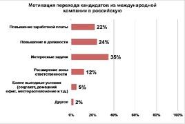 Мотивы перехода в российскую компанию из зарубежной (MarksMan)