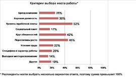Что привлекает россиян в потенциальном работодателе (MarksMan)