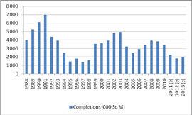 Объем завершенного строительства офисных площадей в Западной Европе, 1988-2013 г., CB Richard Ellis
