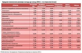 Среднее изменение размера оклада до конца 2011 г. по отраслям (Kelly Services)