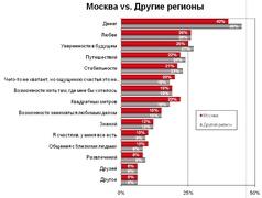 Чего не хватает для счастья жителям столиц и регионов? (Masmi Russia)