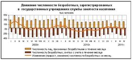 Динамика численности зарегистрированных безработных (в млн. человек, Минздравсоцразвития)