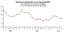 Динамика численности безработных России (Росстат)