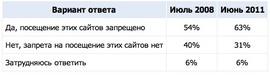 """""""Существует ли в вашей компании запрет на посещение сотрудниками сайтов социальных сетей: «Одноклассники.ру», «ВКонтакте» и т. п.?» (Superjob.ru)"""
