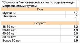 """""""Стоимость"""" человеческой жизни по социально-демографическим группам (ЦСИ """"Росгосстрах"""")"""