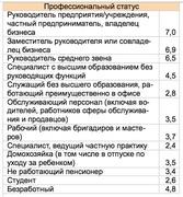 """""""Стоимость"""" человеческой жизни по профессиональному статусу (ЦСИ """"Росгосстрах"""")"""