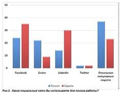 Какие социальные сети предпочитают для поиска работы в России и мире? (Kelly Global Workforce Index)