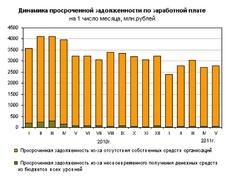 Динамика просроченной задолженности по зарплате (Росстат)