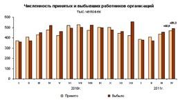 Численность принятых и выбывших работиков в тыс. человек (Росстат)