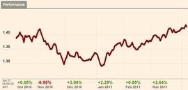 Евро дорожает к доллару с начала года на ожиданиях роста ставки