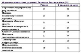Основные препятствия развитию бизнеса в России и мире (Grant Thornton International)