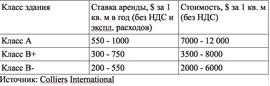 Запрашиваемые ставки аренды и цены продажи офисов в Москве