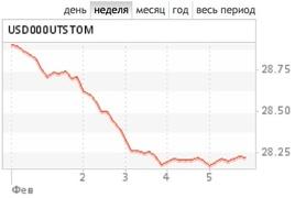 Доллар дешевеет и к рублю (динамика курса на ММВБ)