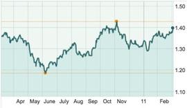 У евро есть шанс отыграться (динамика курса к доллару за год)