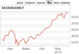 Динамика индекса ММВБ за год (данные биржи)