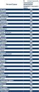 Число компаний, нанимающих менеджеров среднего и высшего звена (Antal)