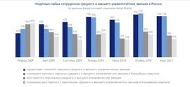 Число компаний, нанимающих менеджеров среднего и высшего звена в России (Antal)