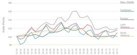 Динамика роста цен на проживание в отелях на различных континентах (Hotels.com)